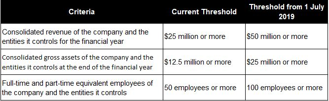 Large proprietary company thresholds